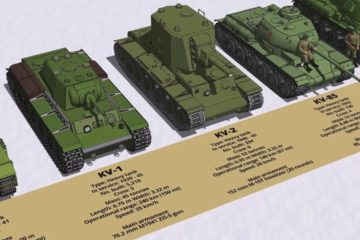Soviet Union Tanks