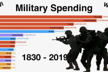 This video ranks the top 15 countries in the world by military spending per year from 1914 to 2018